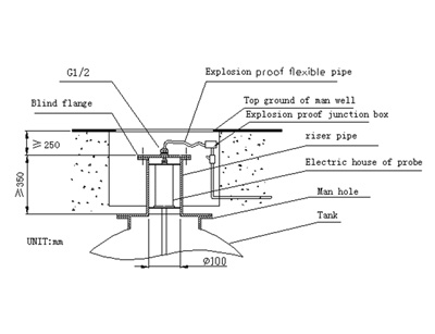 Riser pipe